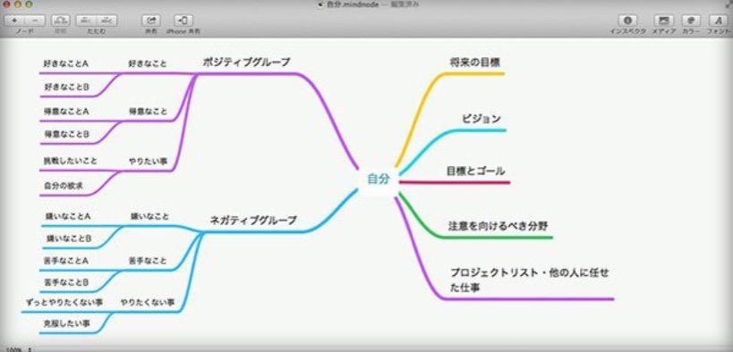 マインドマップと7つの習慣